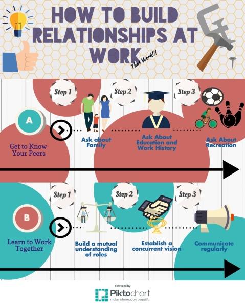 workrelationships
